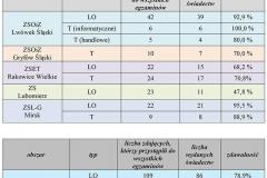 zdawalność egzaminu maturalnego w nowej formule 2018